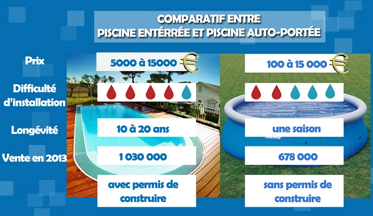 Piscine autoport e comparatif for Comparatif prix piscine